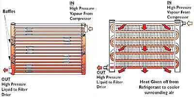 condenser types